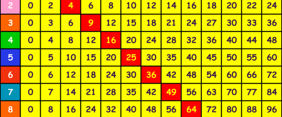 Times Table Games Eleanor Palmer Primary School